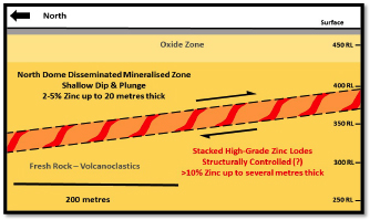 Figure 2 – Diagrammatic long section showing the 'disseminated sulphide' envelope at North Dome, with interpreted stacked high-grade (>10% zinc) lodes in red.